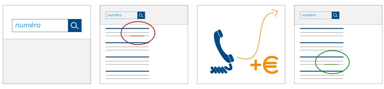rencontre telephone non surtaxe
