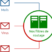 Infrastructure de messagerie